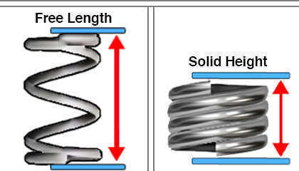 compression spring design free length and loaded height considerations