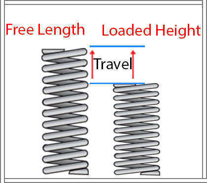 compression spring design load and travel consideration