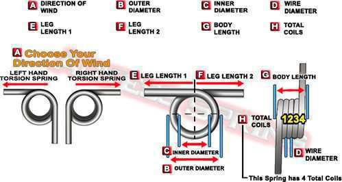 diagram on how to measure a torsion spring