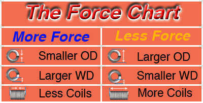 light torsion spring force chart