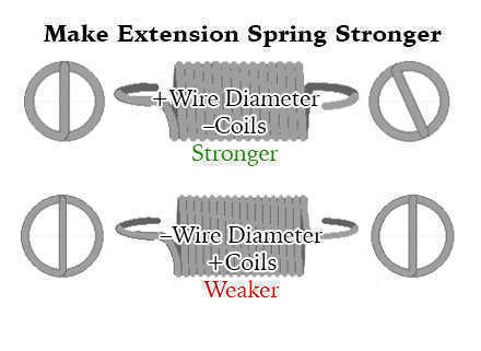 make extension springs stronger
