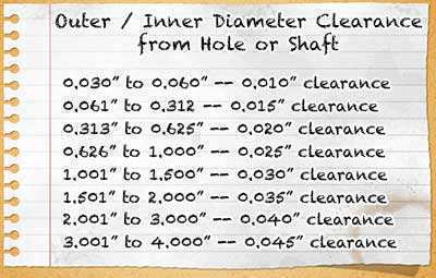 outer diameter clearance from hole or shaft